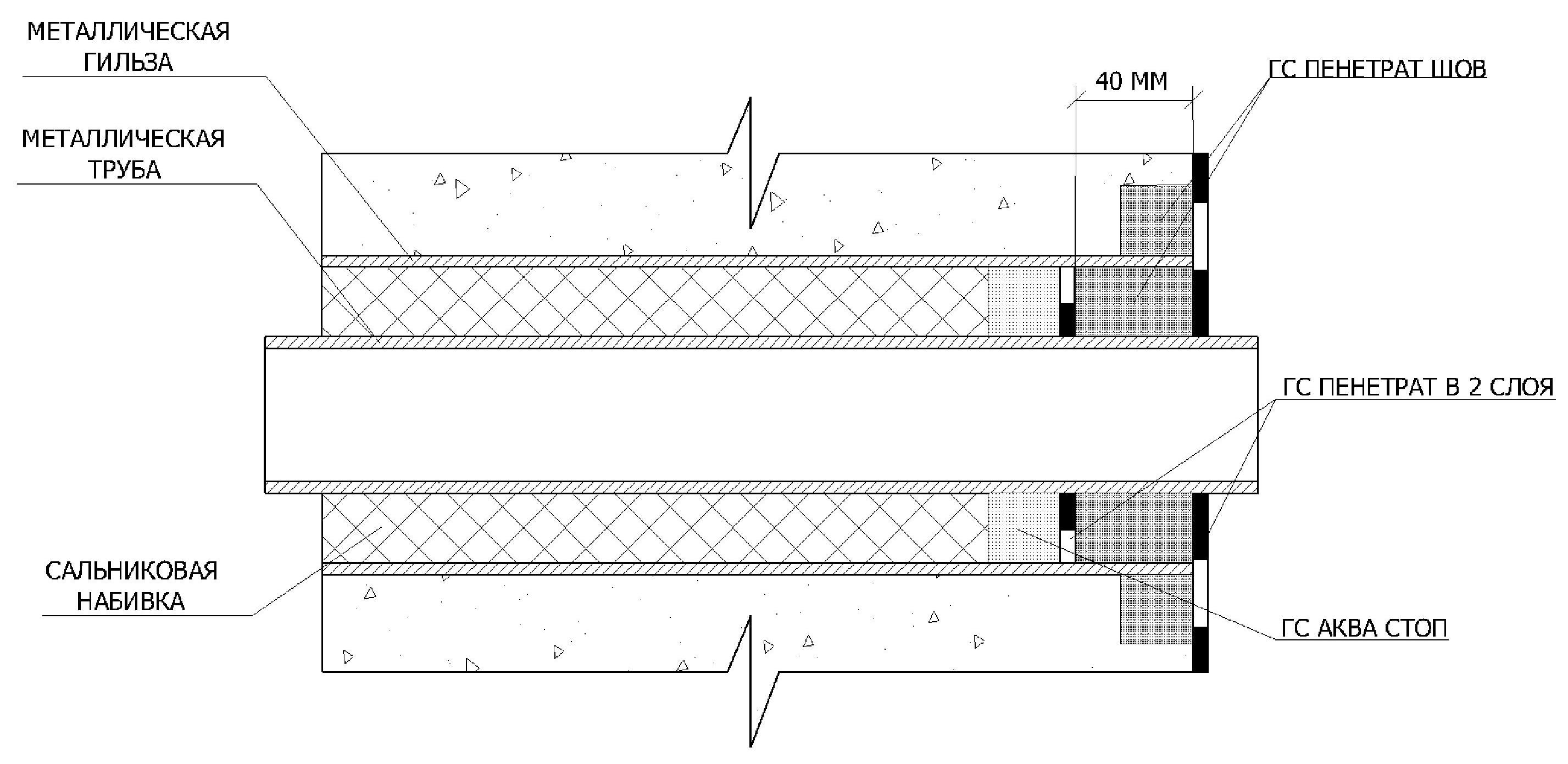 Гидроизоляция ввода коммуникаций фундамента гидроизоляция эламинатор