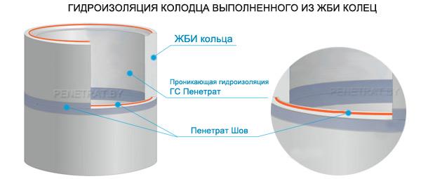 Смеси для гидроизоляции колодца из бетонных колец строительный раствор на основе глины