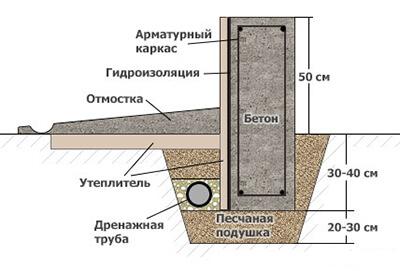 Гидроизоляция фундамент цементный раствор алебастр добавить в цементный раствор