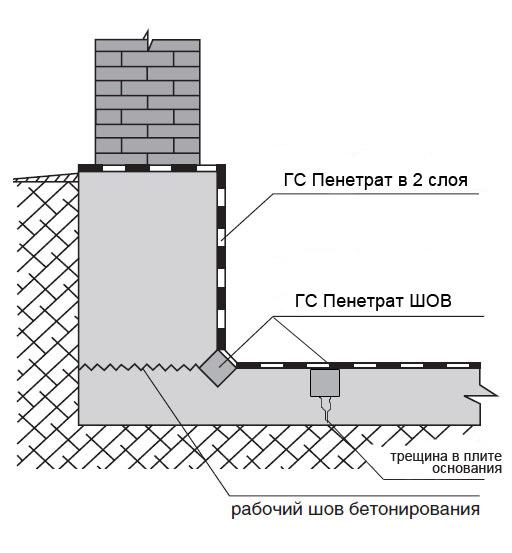 Крыши ремонт текущей