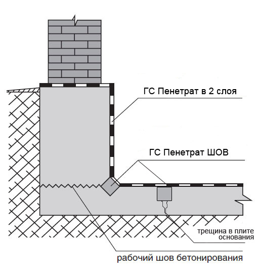 Гидроизоляция пола пенетроном гидроизоляция для септика кальматрон